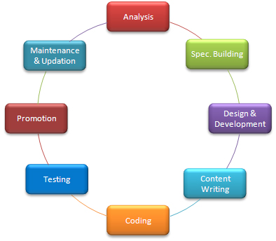 Best Website Development Company Firm Web Developers